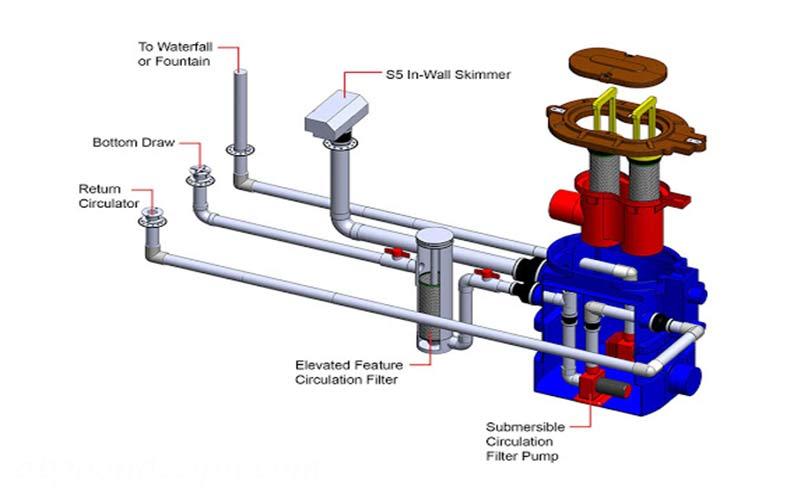 نحوه لوله کشی آبنما|آبگون دیزاین